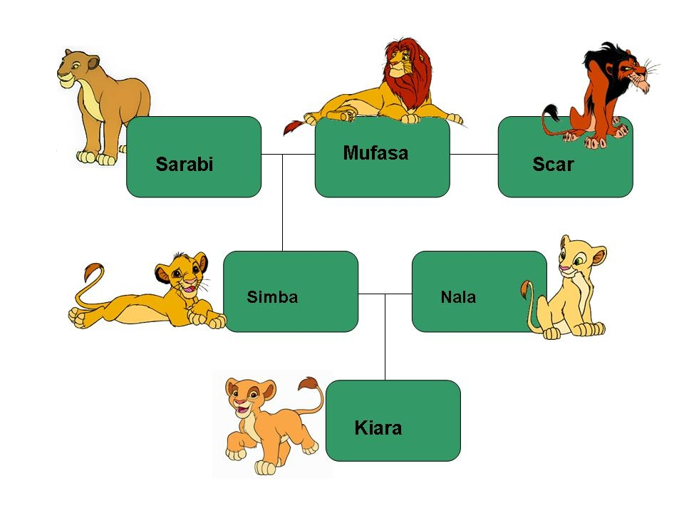 The Lion King Safari Family Tree Of The Lions Royal Family