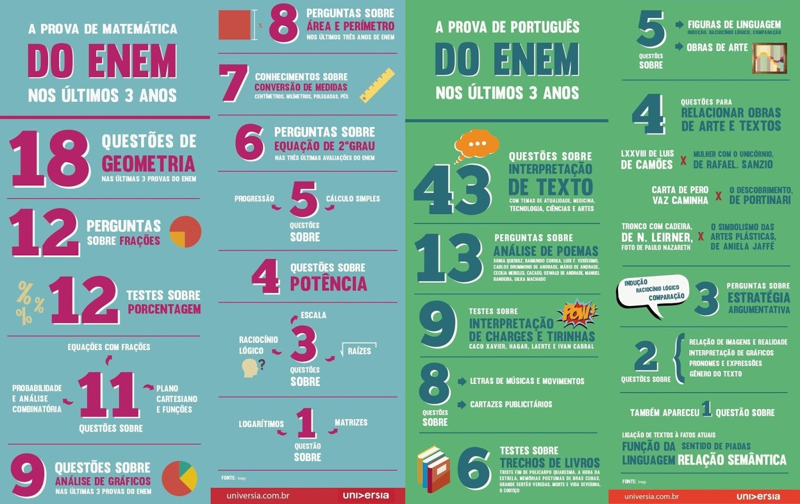 prova enem matemática prova enem português dicas do que mais caiu nos últimos três anos