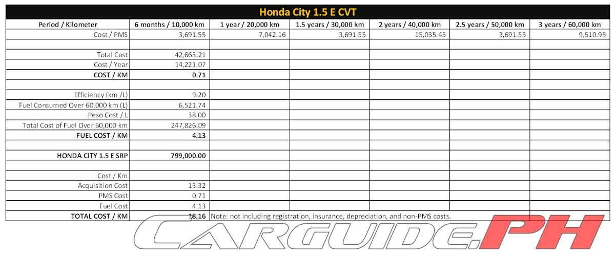 5 Reasons Why the Honda City is a Great First Car ...