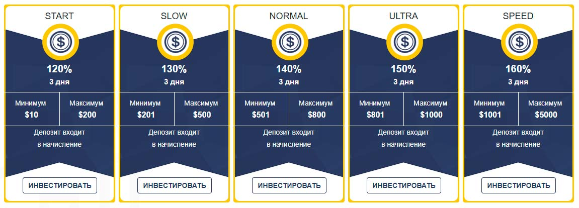 Инвестиционные планы StrongBit