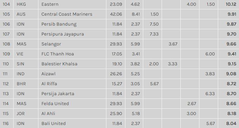 Persib Bandung Teratas dalam Ranking Klub Indonesia versi AFC 2018