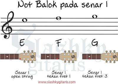 belajar not balok, belajar gitar, tips gitar, not balok, not balok pada gitar, not balok senar 1