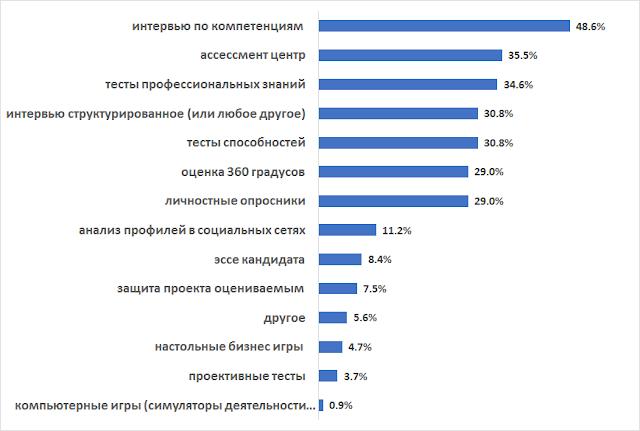 Какие инструменты оценки персонала наиболее востребованы / популярны в компаниях
