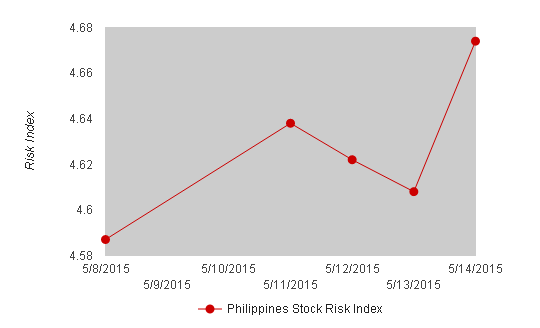 Philippines Stock Risk Index May 14, 2015