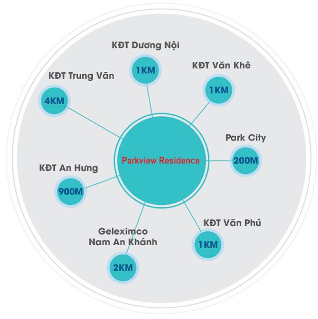 Liên kết vùng chung cư Park View Residence Dương Nội
