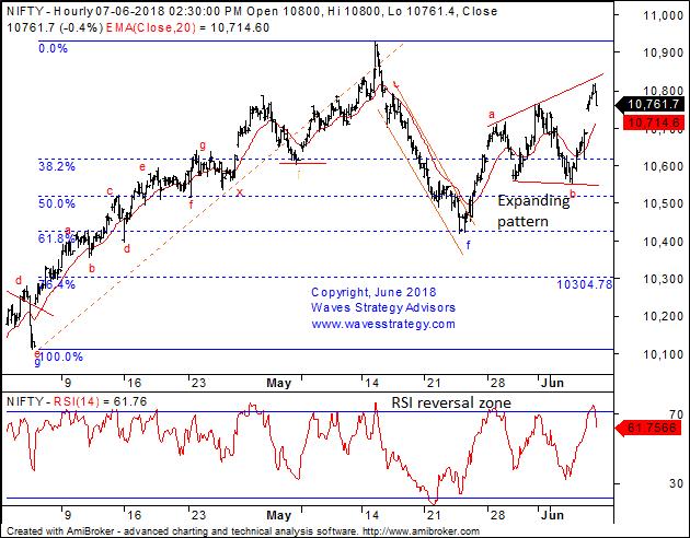 Elliott Wave India - Taking technical analysis to next level: Nifty