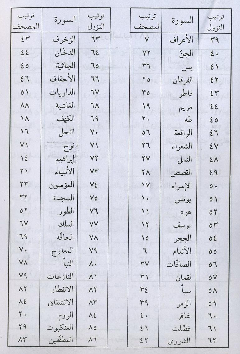 اسماء سور القران الكريم فهرس القرآن الكريم بالرسم العثماني