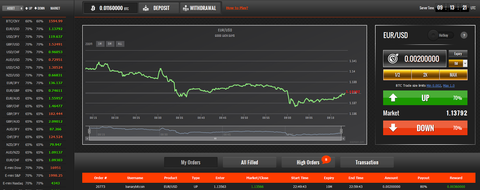 Top binary options platform
