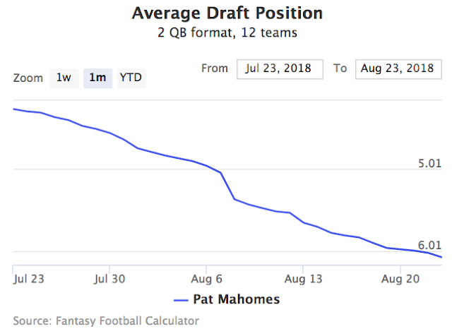 Fantasy Football Calculator Patrick  Mahomes 2 QB ADP