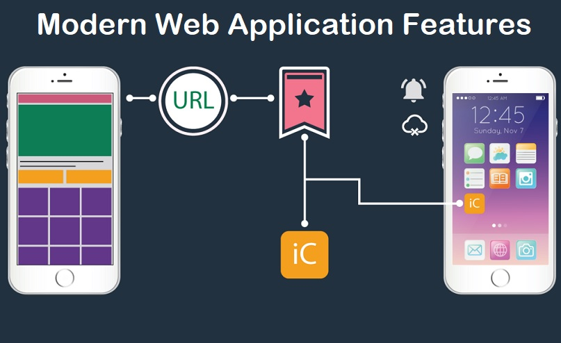 Modern Web Application Features