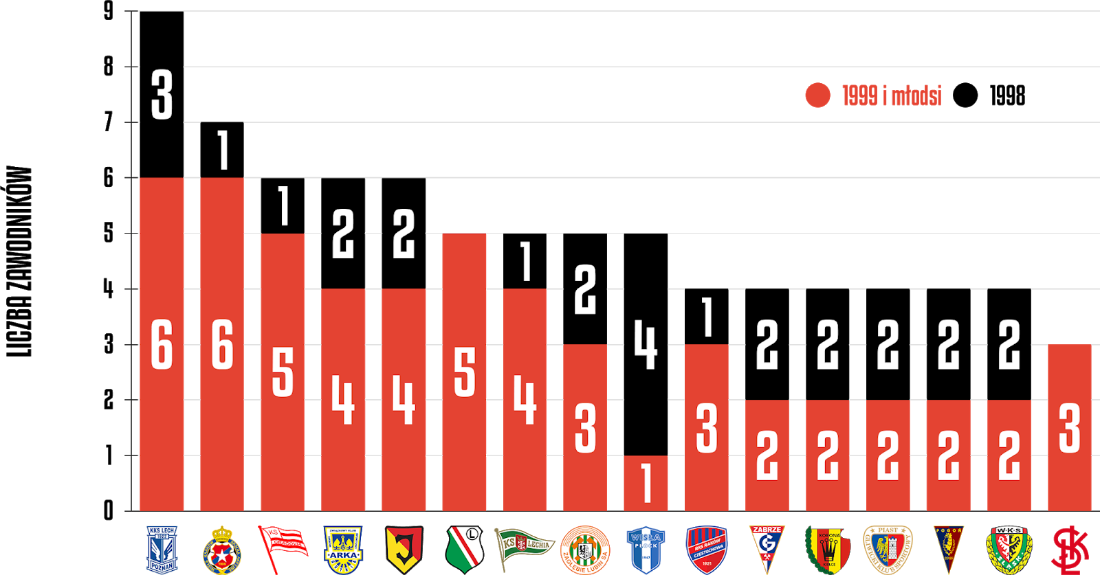 Młodzieżowcy, którzy zagrali w tym sezonie PKO Ekstraklasy<br><br>Źródło: Opracowanie własne na podstawie ekstrastats.pl<br><br>graf. Bartosz Urban