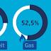 Energierekening bijna 100 euro lager