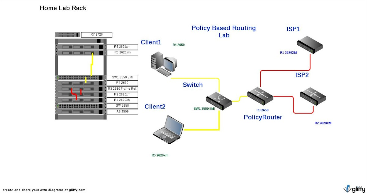 CCNP or BUST : Policy Based Routing