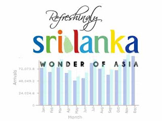 Sri Lanka targets 1.25 million tourists in 2013