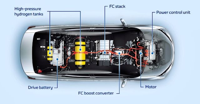 Toyota FCV Hydrogen Fuel-Cell : How Its Work?