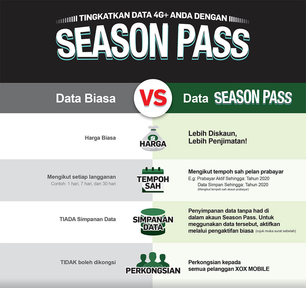 Pelan Data Internet, ONEXOX Season Pass