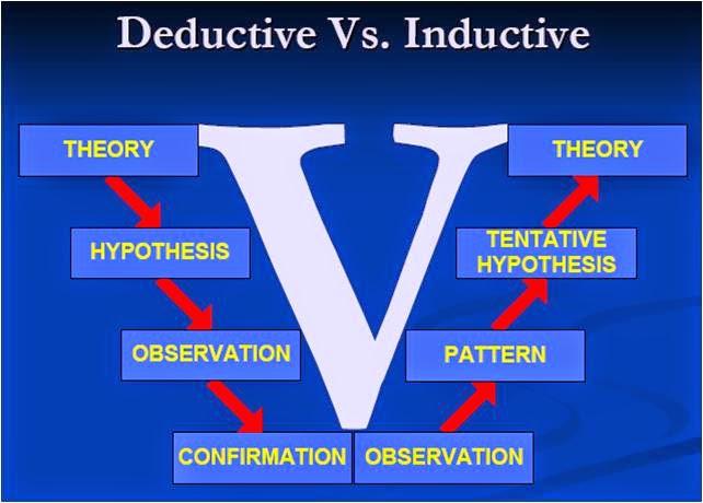 Today Lesson Arviology Penalaran Induktif Dan Deduktif