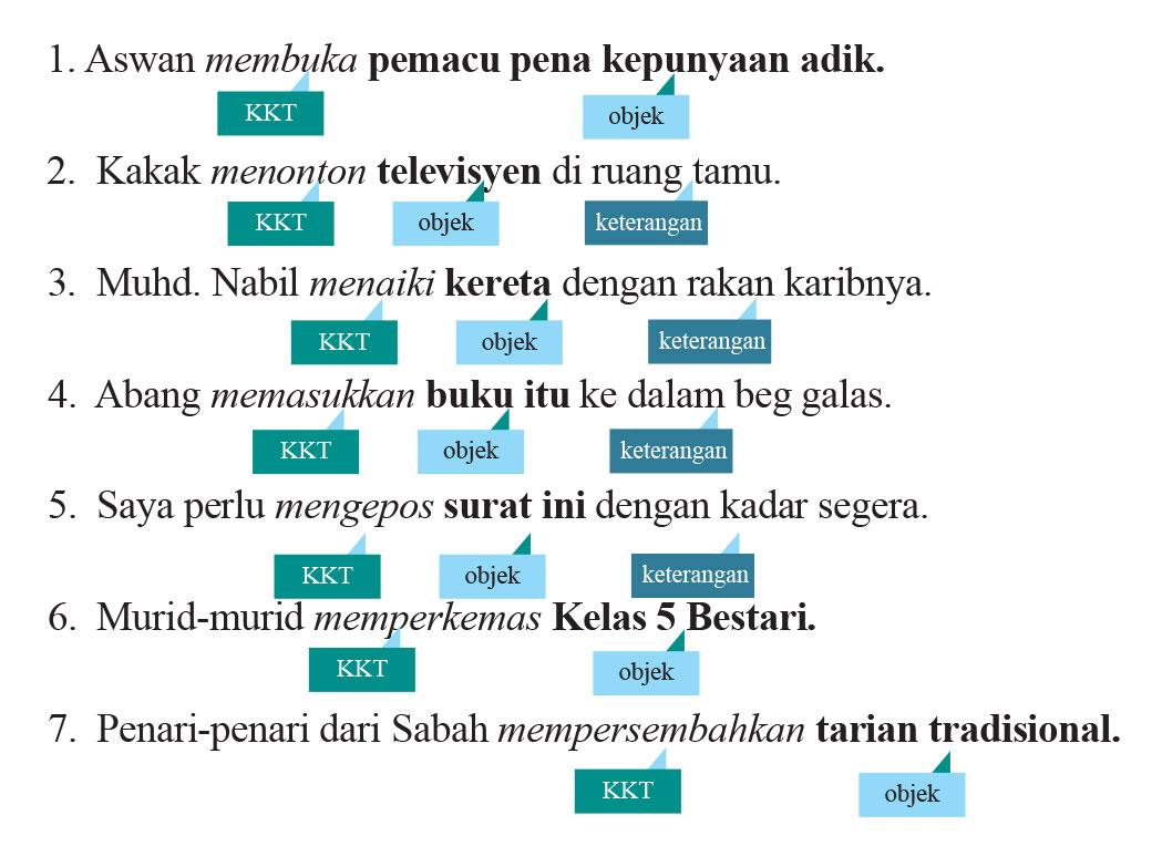 Laman Bahasa Melayu Spm Kenali Dengan Lebih Jelas Kata Kerja Transitif Kkt Dan Kata Kerja Tak Transitif Kktt Dalam Bahasa Melayu