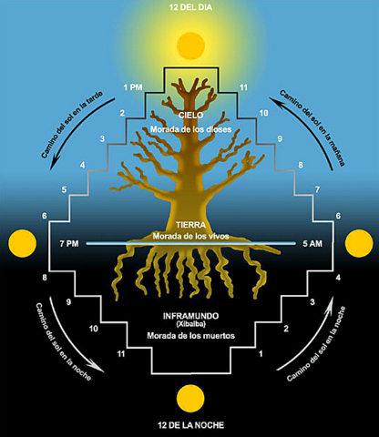 Resultado de imagen para arbol de la vida maya
