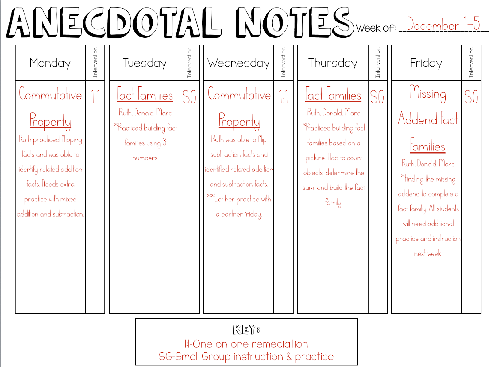 Pin anecdotal record form scheme of work four n level on for Anecdotal assessment template