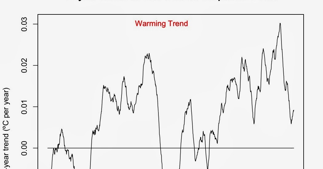 The last time the Earth had a 15-year cooling trend of any