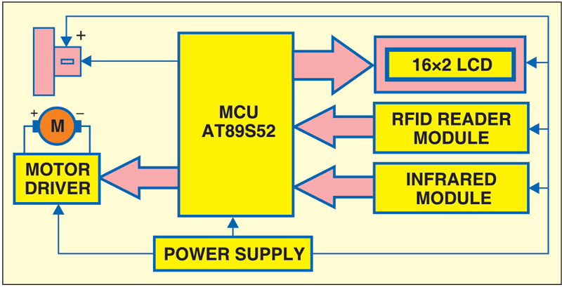 Circuit designing firmware development automatic car parking fig 4 block diagram of rfid based automatic vehicle parking systemg ccuart Choice Image