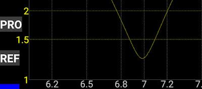 40m (7Mhz) alueelta antennianalysaattorin mittaustulos