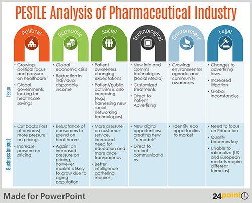 pestle analysis of the airline industry What is pest or pestel analysis click inside to find the examples, templates and how to perform the analysis for your company pesteli = pestel + industry analysis.