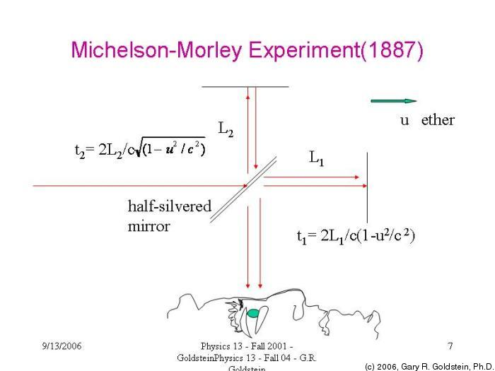 Pdf experiment michelson morley