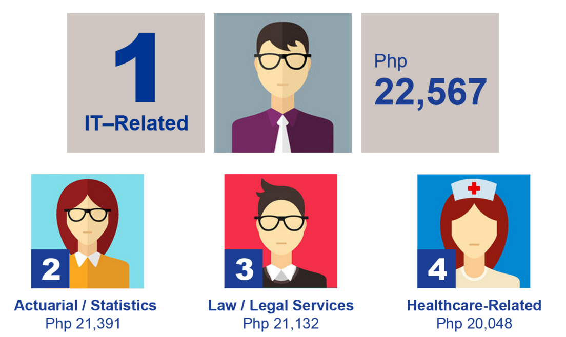 Highest Paying Jobs in the Philippines for Fresh Grads 2016
