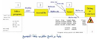 assembly language بنية برنامج اسمبلي