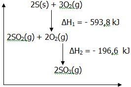 Menentukan perubahan entalpi reaksi menggunakan hukum hess your entalpi pembentukan standar gas so3 adalah ccuart Images