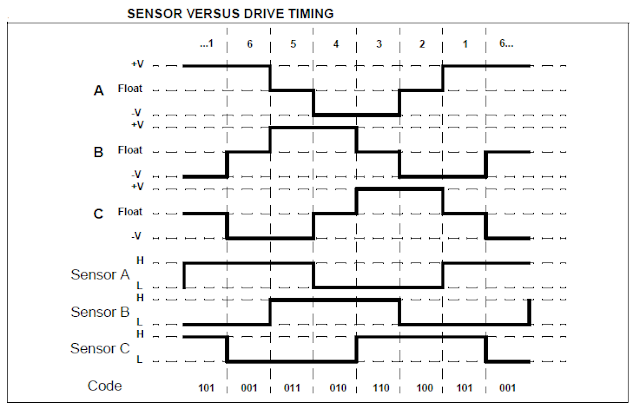 Brushless DC motor timing PIC16F877A L293D