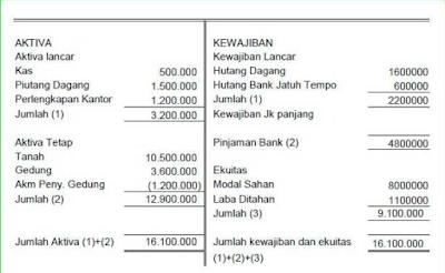 Cara penyusunan Laporan posisi Keuangan/Laporan Neraca (balance sheet atau statement of financial position) dan Komponen Komponennya