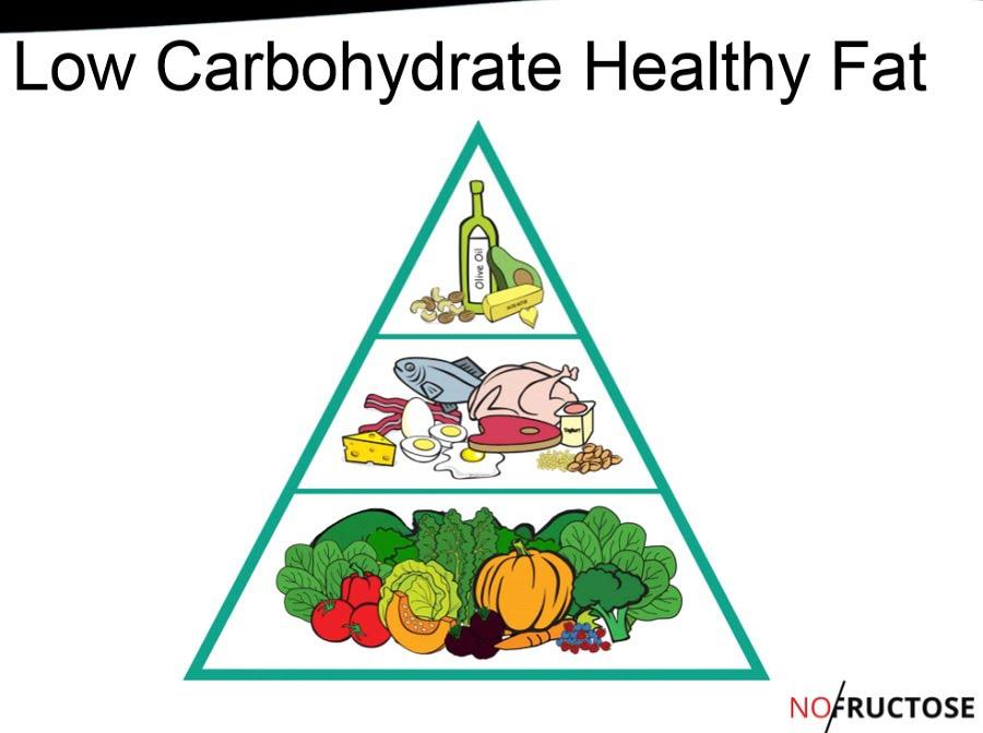 Blog dieta baja en calorias y carbohidratos