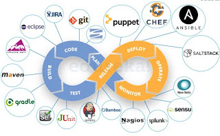 What are different DevOps tools?