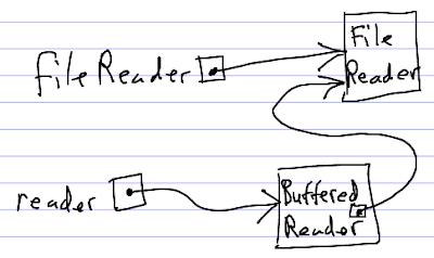Kelas Informatika - Kelas BufferedReader dan InputStreamreader pada Pemrograman Java