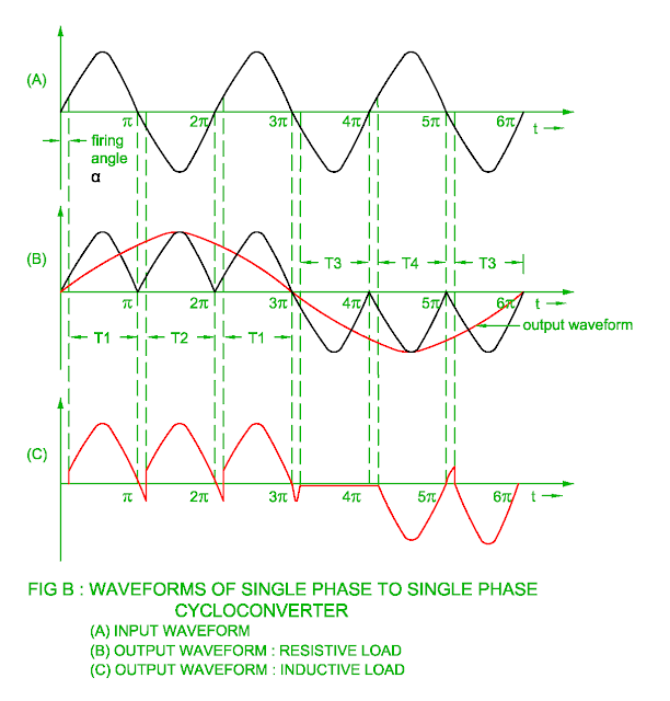 waveform-of-single-phase-to-single-phase-cyclo-converter.png