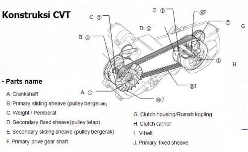 Sistem Kerja Transmisi Otomatis dan Sistem Kerja Manual