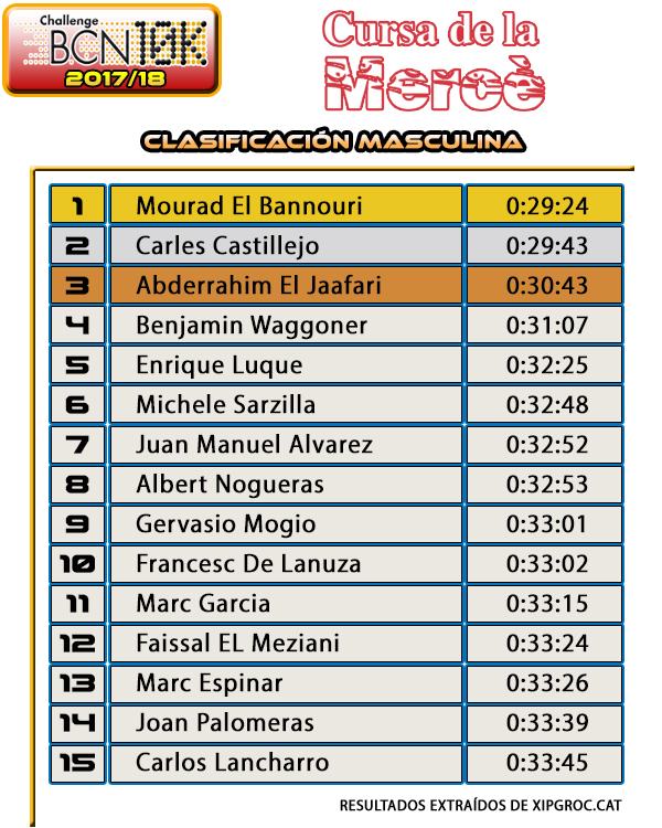 Clasificación Masculina Cursa de la Mercè 2017