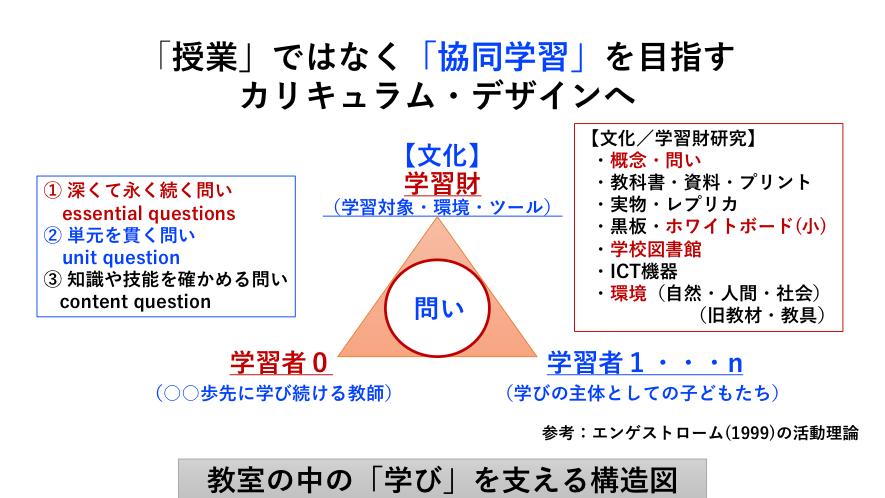 図解:活動理論による學びの構造のデザインと組織及びカリキュラムマネジメント:2016.12.30