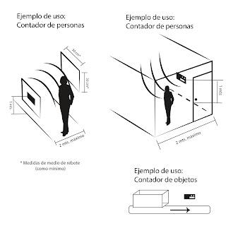 Explicación de uso del contador multiuso.