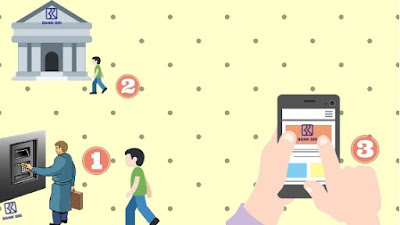 Pendaftaran Internet banking BRI full services