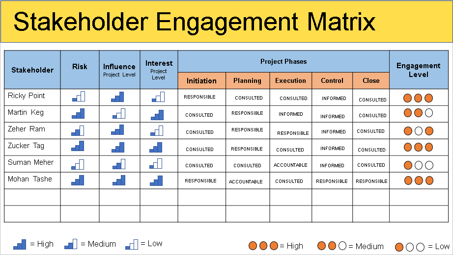 stakeholder management plan template free download free
