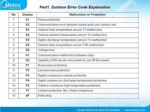 C 211 Digos De Error Aire Acondicionados