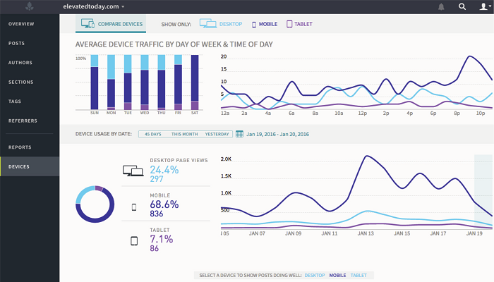 Analysis from Digital Marketing