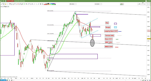 Analyse technique cac40 $cac [20/06/18]