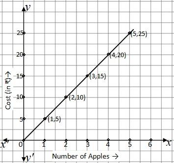 Graph of Quantity Vs Cost