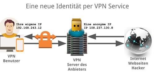 Mit VPN-Service Anonym im Internet