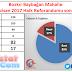 Mahallemizin 16 Nisan Referandum Sonuçları